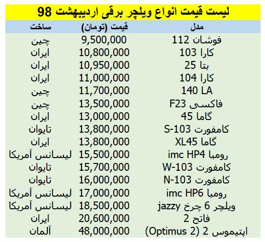 لیست قیمت انواع ویلچر برقی